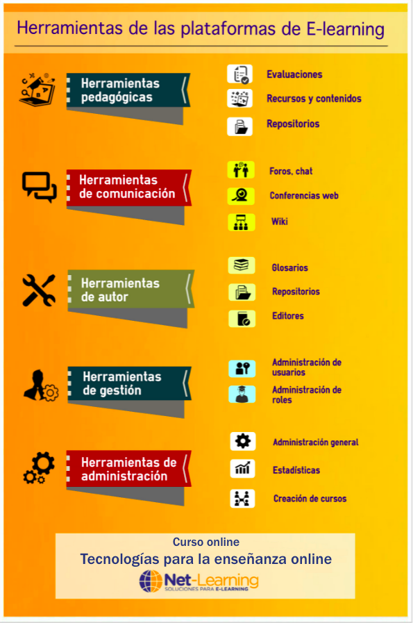 Infografía que describe la funciones de una plataforma de e-learning